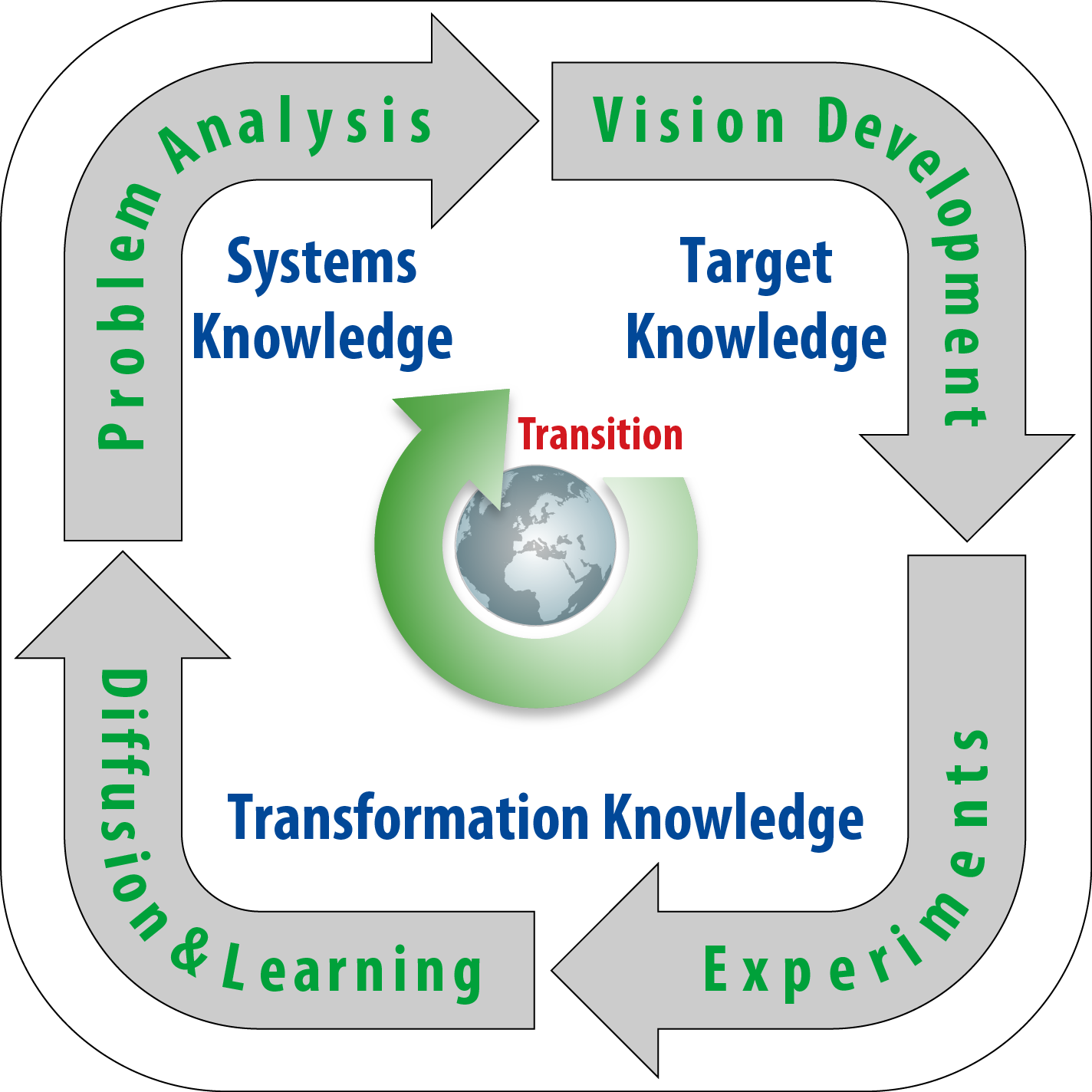 Transformation knowledge
