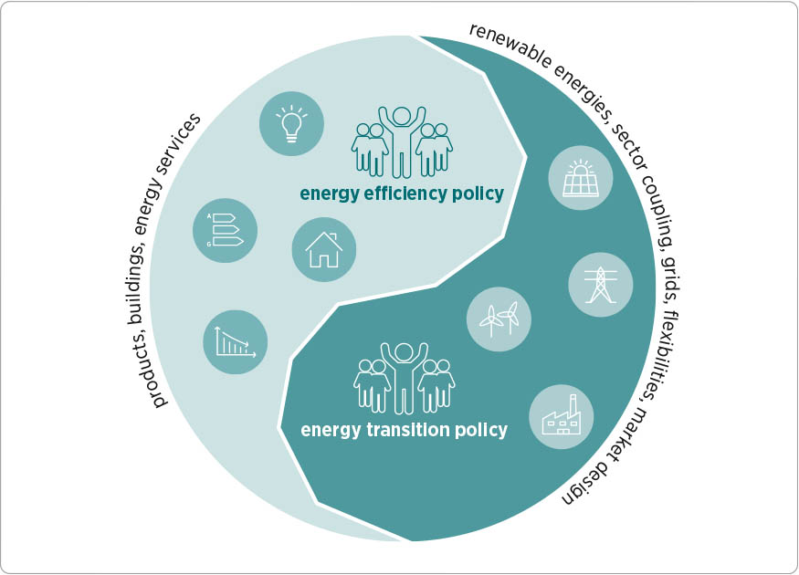 Profile: Research Unit Energy Policy