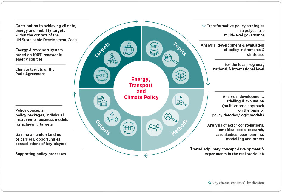 Divisional chart: Energy, Transport and Climate Policy